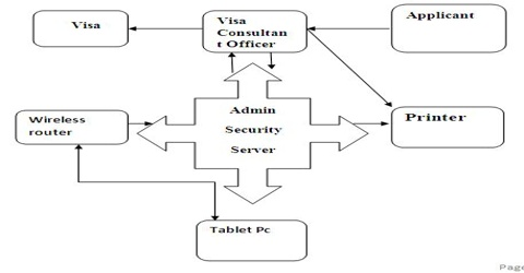 Project Report on Online Visa Processing System