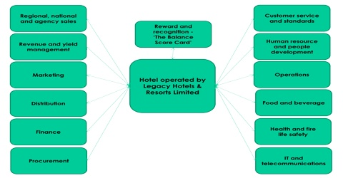 Unfailing Service is the key to Successful Operation of Hotels