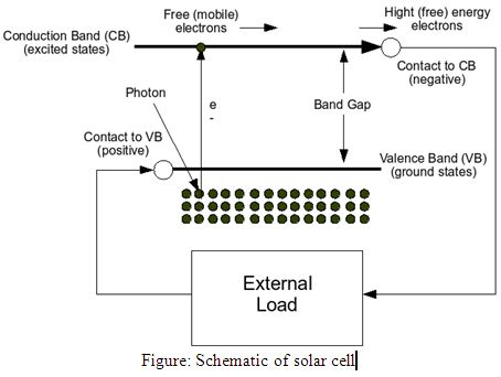 Thesis Paper on Future Prospect of Solar Energy in Bangladesh