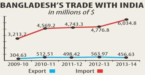 Report on Trade Imbalance between Bangladesh and India