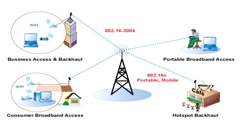 Report on Wireless Networking Using WiMAX
