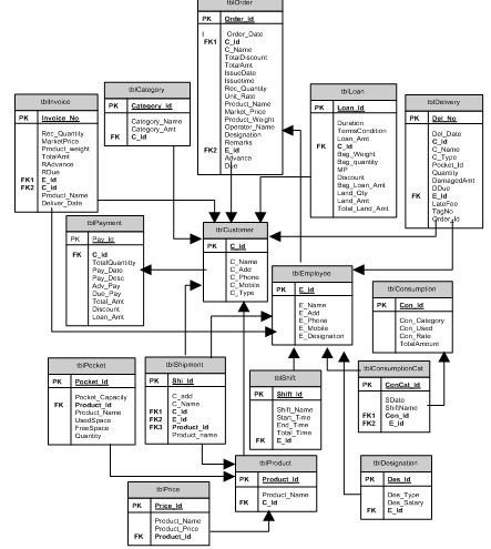 Design and Implementation of Cold storage Management System