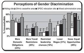 Term Paper on Gender Discrimination in Bangladesh