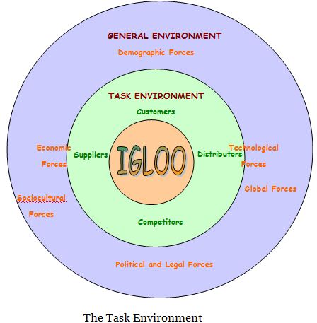 Report On Marketing Management Of Igloo Assignment Point