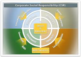 Importance of Corporate Social Responsibility in Branding