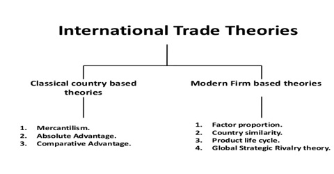 essay at worldwide market theories