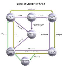 Define Letter of Credit and it's Banking Procedure.