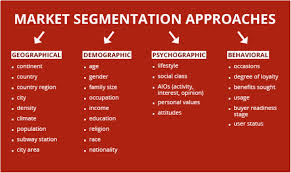 Describe Consumer Behavior and Segmentation in Banking Service