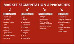 Describe Consumer Behavior and Segmentation in Banking Service