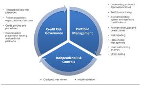 Define Credit Management and Credit Risk
