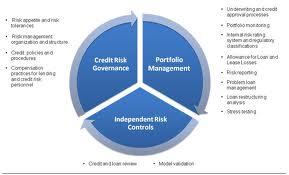 Define Credit Management and Credit Risk