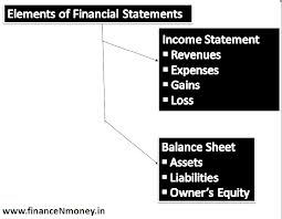 Describe Elements of Financial Statements