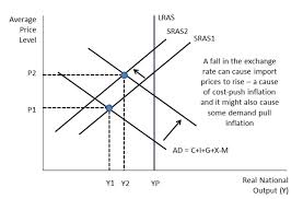 Which Factor Affecting Fluctuation in Exchange Rates