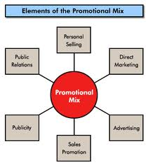 Describe Promotion Activity and Advertisement