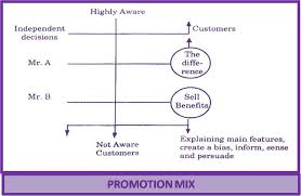 Define and Describe Promotion Mix of Banking Services