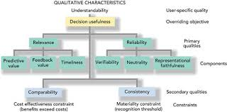 Describe Qualitative Characteristics of Accounting Information