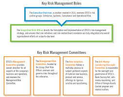 Define and Classify Risk in Financial Organization