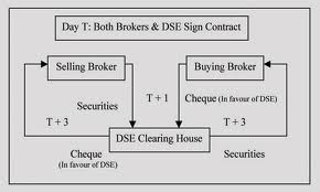 Describe Trading System of Dhaka Stock Exchange