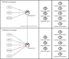 Vpn Configuration, Ip Security and Data Encryption