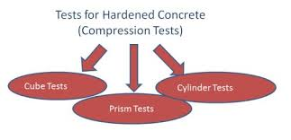 Experimental Studies of Permeability of Hardened Concrete