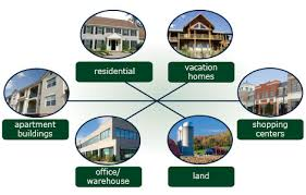 Discuss Categories of Real Estate Development Activity