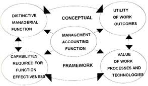 Describe Conceptual Framework of Accounting