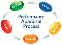 Describe Methods of Performance Appraisal