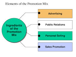 Define and Describe Promotion Mix