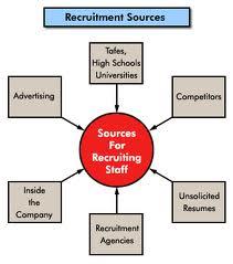 Describe Recruitment Policy of a Bank