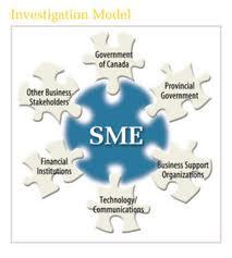 Define and Discuss Small and Medium Enterprise