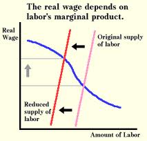 Describe Theories of Wages
