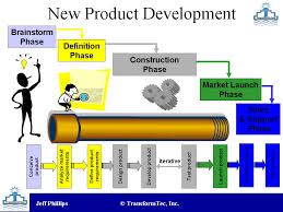 Marketing Plan for a New Product Development