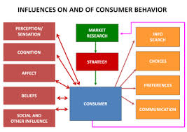 Impact of Advertisement on Consumer Buying Decisions