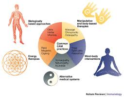 Alternative Medicine versus Conventional Medicine