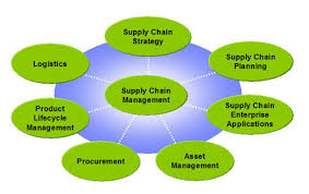 Actions of Supply Chain Management Procedure