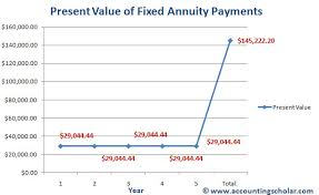 Getting Cash for Annuity Payments Offers Quick Access to Funds