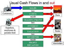 Smart Ways to Manage Business Cash Flow