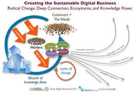 Report on Digital Business