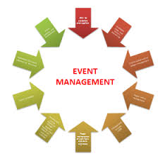 Progression of Event Management Business