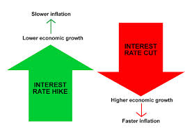 Short Concise Primer on Interest Rates