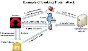 Internet Banking Security and Safety