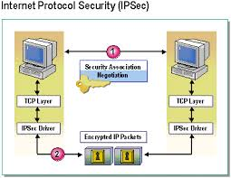 Assignment on Internet Protocol Security