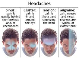Identifying the Cause of Migraine Headaches