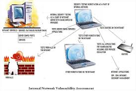 Steps for Network Vulnerability Assessments