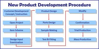 Procedure of New Product Development