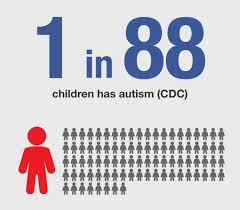 Prevalence of Autism Across the World
