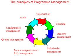 Assignment on Principle of Management