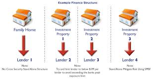 Creating the Ideal Property Investment Strategy