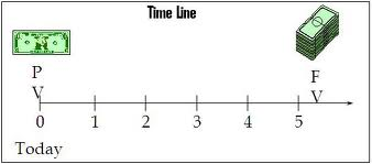 The Time Value of Money in Accounting