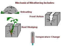 Processes of Mechanical Weathering